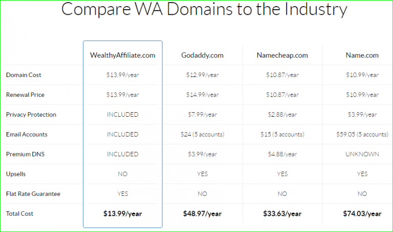 wa-domain-hosting-prices